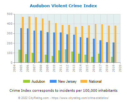 Audubon Violent Crime vs. State and National Per Capita