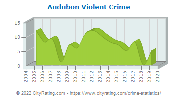Audubon Violent Crime