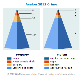 Avalon Crime 2012