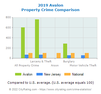Avalon Property Crime vs. State and National Comparison