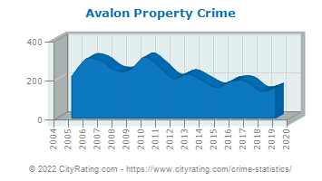 Avalon Property Crime