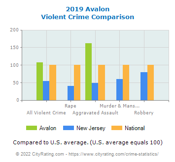 Avalon Violent Crime vs. State and National Comparison
