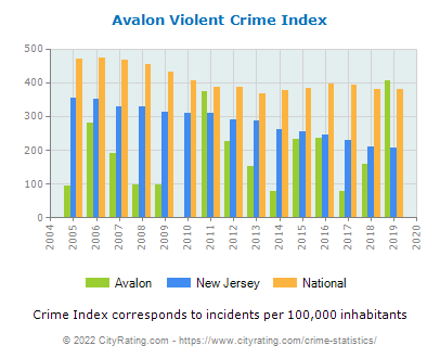 Avalon Violent Crime vs. State and National Per Capita