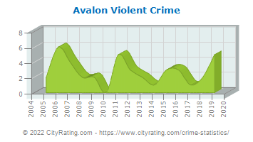 Avalon Violent Crime
