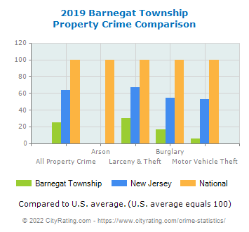 Barnegat Township Property Crime vs. State and National Comparison
