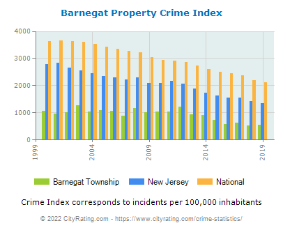 Barnegat Township Property Crime vs. State and National Per Capita