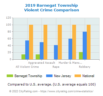 Barnegat Township Violent Crime vs. State and National Comparison