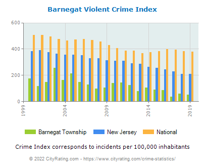 Barnegat Township Violent Crime vs. State and National Per Capita