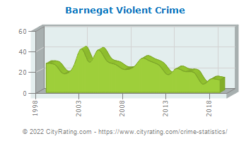Barnegat Township Violent Crime