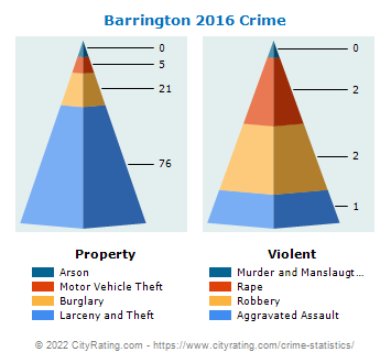 Barrington Crime 2016