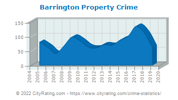 Barrington Property Crime
