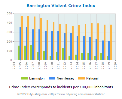Barrington Violent Crime vs. State and National Per Capita