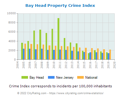 Bay Head Property Crime vs. State and National Per Capita