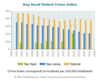 Bay Head Violent Crime vs. State and National Per Capita