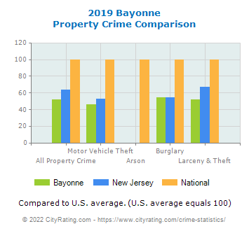 Bayonne Property Crime vs. State and National Comparison