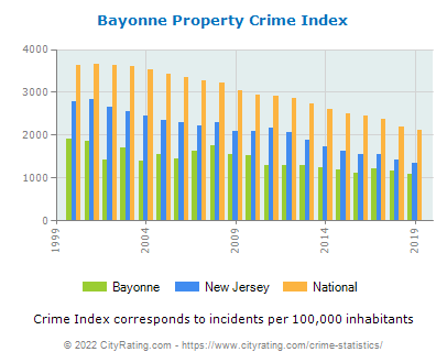 Bayonne Property Crime vs. State and National Per Capita