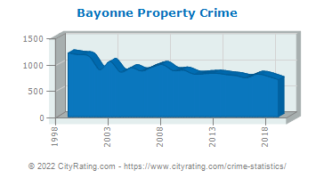 Bayonne Property Crime