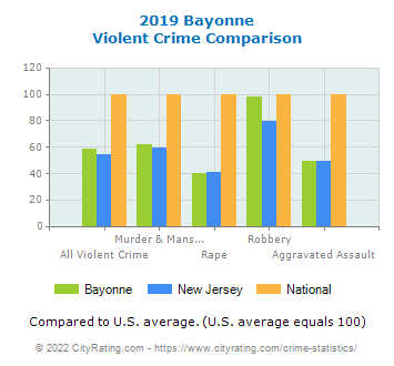 Bayonne Violent Crime vs. State and National Comparison