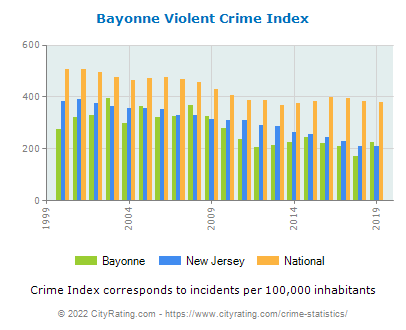 Bayonne Violent Crime vs. State and National Per Capita