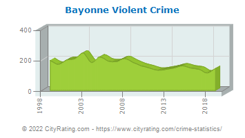 Bayonne Violent Crime