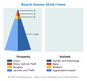 Beach Haven Crime 2018