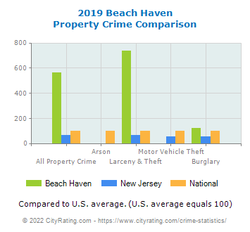 Beach Haven Property Crime vs. State and National Comparison