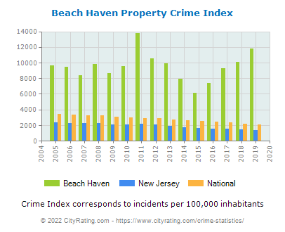 Beach Haven Property Crime vs. State and National Per Capita