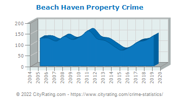 Beach Haven Property Crime