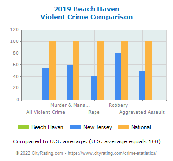 Beach Haven Violent Crime vs. State and National Comparison
