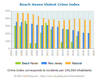 Beach Haven Violent Crime vs. State and National Per Capita