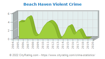 Beach Haven Violent Crime