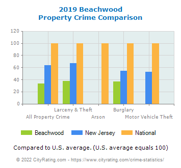 Beachwood Property Crime vs. State and National Comparison