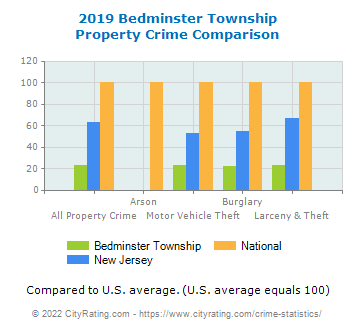 Bedminster Township Property Crime vs. State and National Comparison