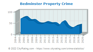 Bedminster Township Property Crime