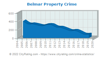 Belmar Property Crime