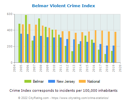 Belmar Violent Crime vs. State and National Per Capita