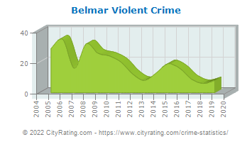 Belmar Violent Crime