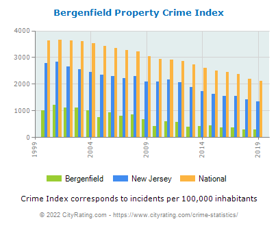 Bergenfield Property Crime vs. State and National Per Capita