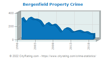 Bergenfield Property Crime