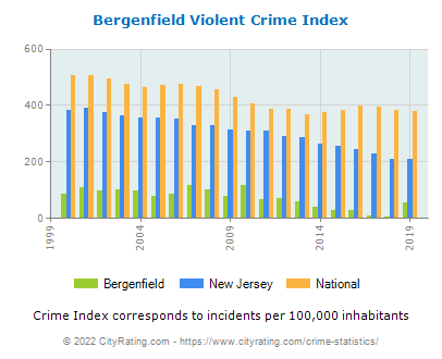 Bergenfield Violent Crime vs. State and National Per Capita