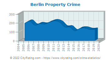 Berlin Property Crime