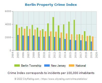 Berlin Township Property Crime vs. State and National Per Capita