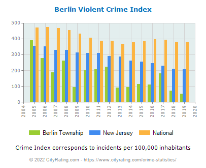 Berlin Township Violent Crime vs. State and National Per Capita