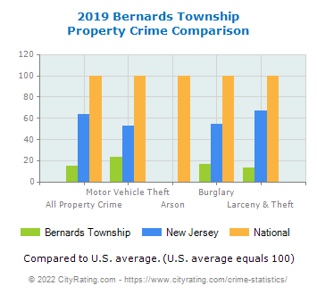 Bernards Township Property Crime vs. State and National Comparison