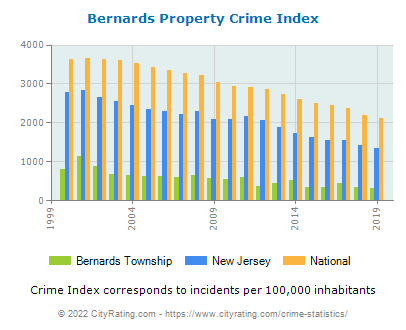 Bernards Township Property Crime vs. State and National Per Capita
