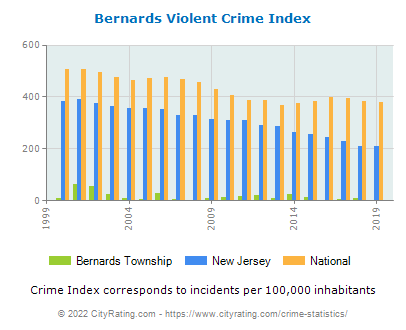 Bernards Township Violent Crime vs. State and National Per Capita