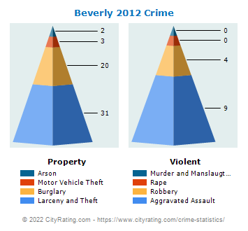 Beverly Crime 2012