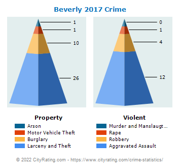 Beverly Crime 2017