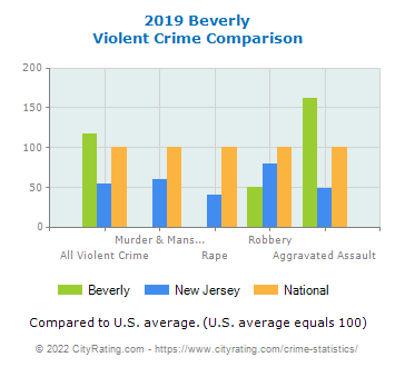 Beverly Violent Crime vs. State and National Comparison