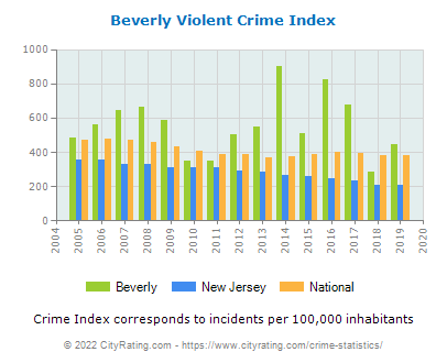 Beverly Violent Crime vs. State and National Per Capita